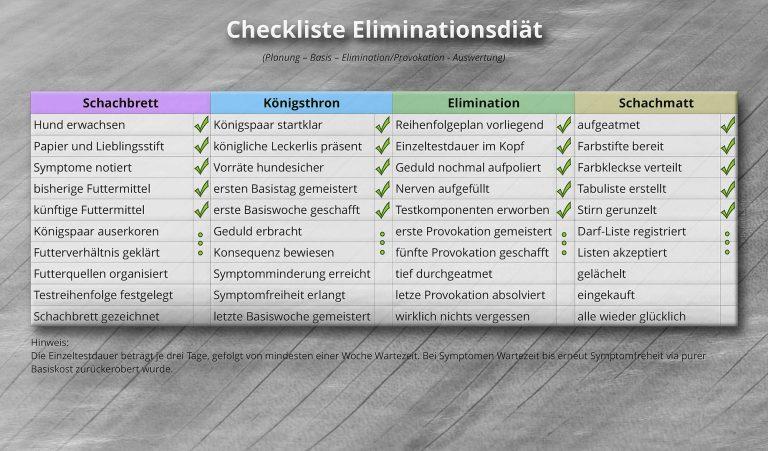 Eliminationsdiät-Basis-1