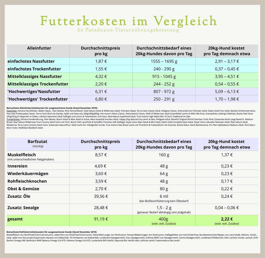 Tabelle direkter Futterkostenvergleich von Fertigfutter und Barf